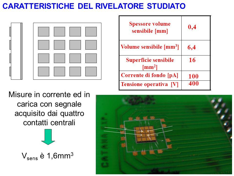 100 Corrente di fondo [pA] 16 Superficie sensibile [mm 2 ] 6,4 Volume sensibile [mm 3 ] 0,4 Spessore volume sensibile [mm] Tensione operativa [V] 400