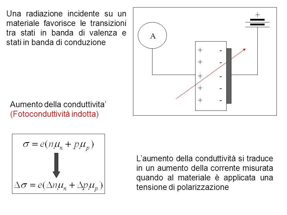 Una radiazione incidente su un materiale favorisce le transizioni tra stati in banda di valenza e stati in banda di conduzione + - - - - - + + + + + A