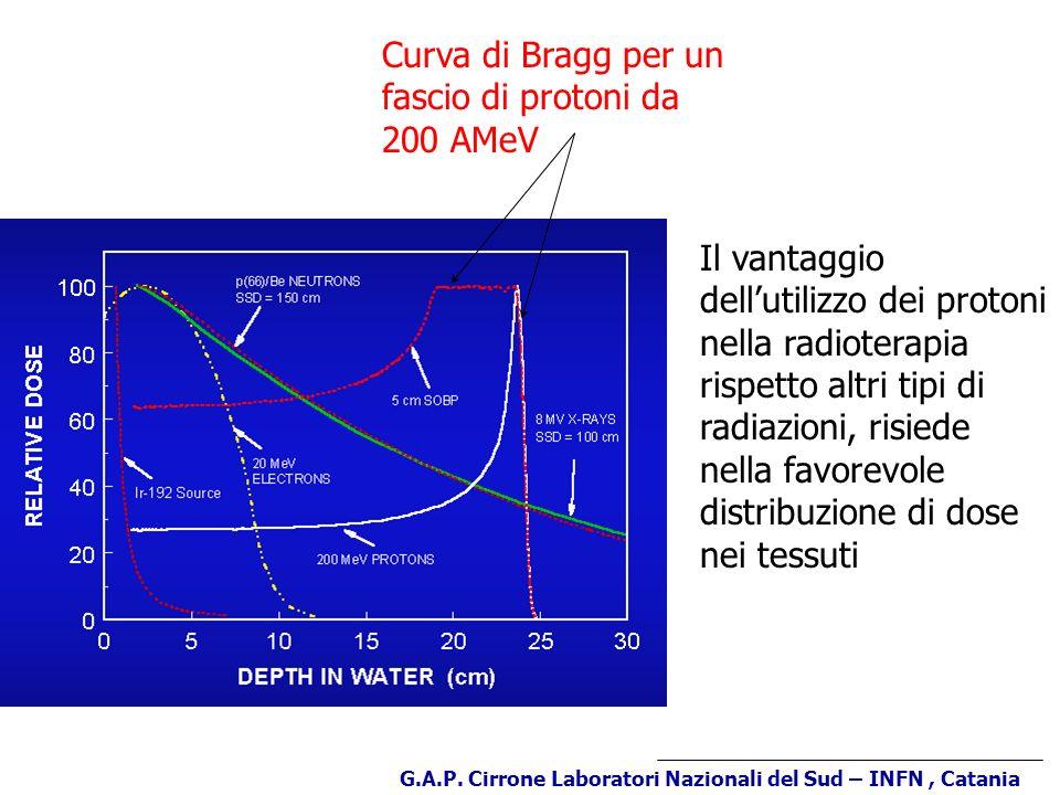 Sistema di diffusione del fascio G.A.P.