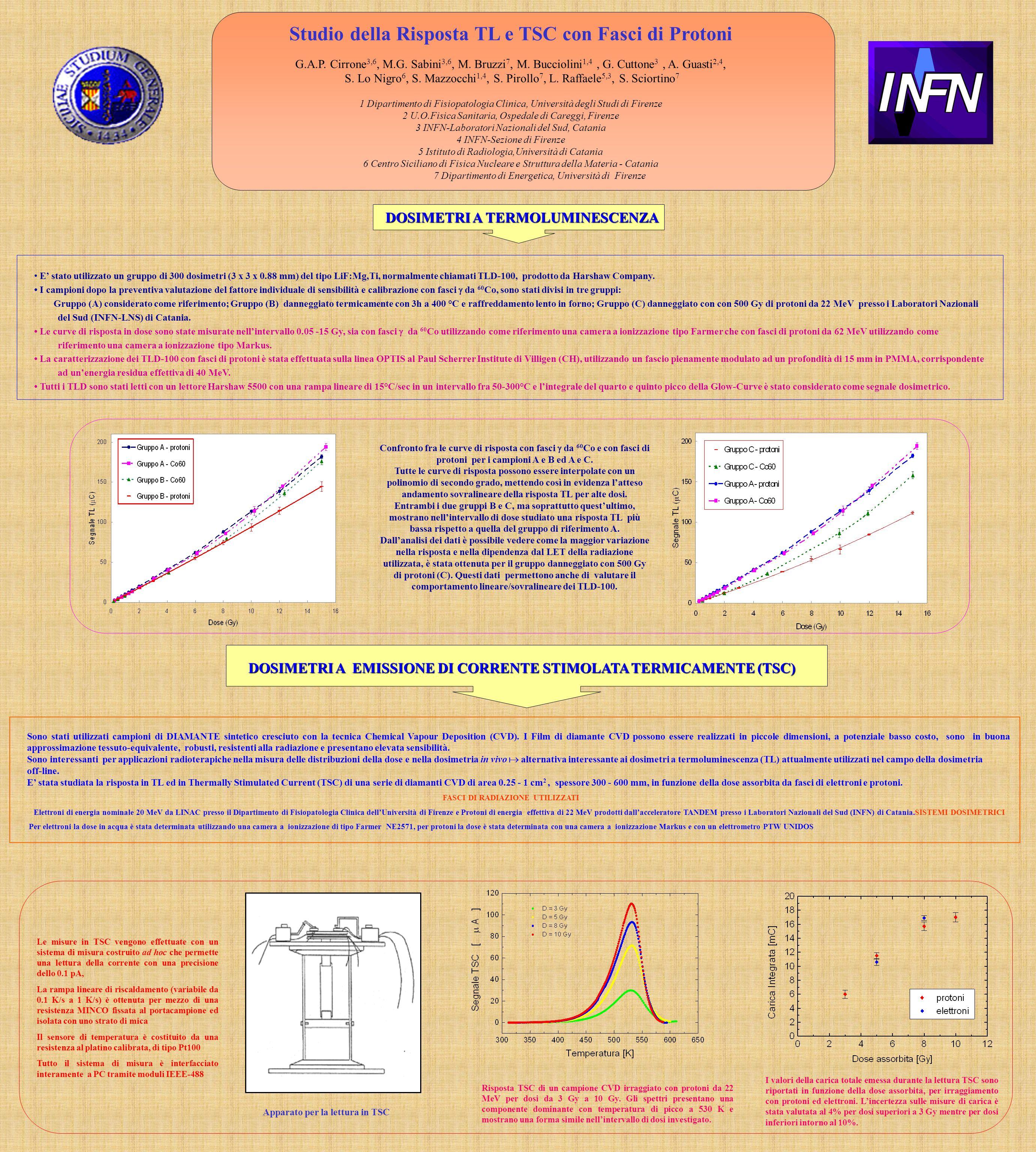Studio della Risposta TL e TSC con Fasci di Protoni G.A.P. Cirrone 3,6, M.G. Sabini 3,6, M. Bruzzi 7, M. Bucciolini 1,4, G. Cuttone 3, A. Guasti 2,4,