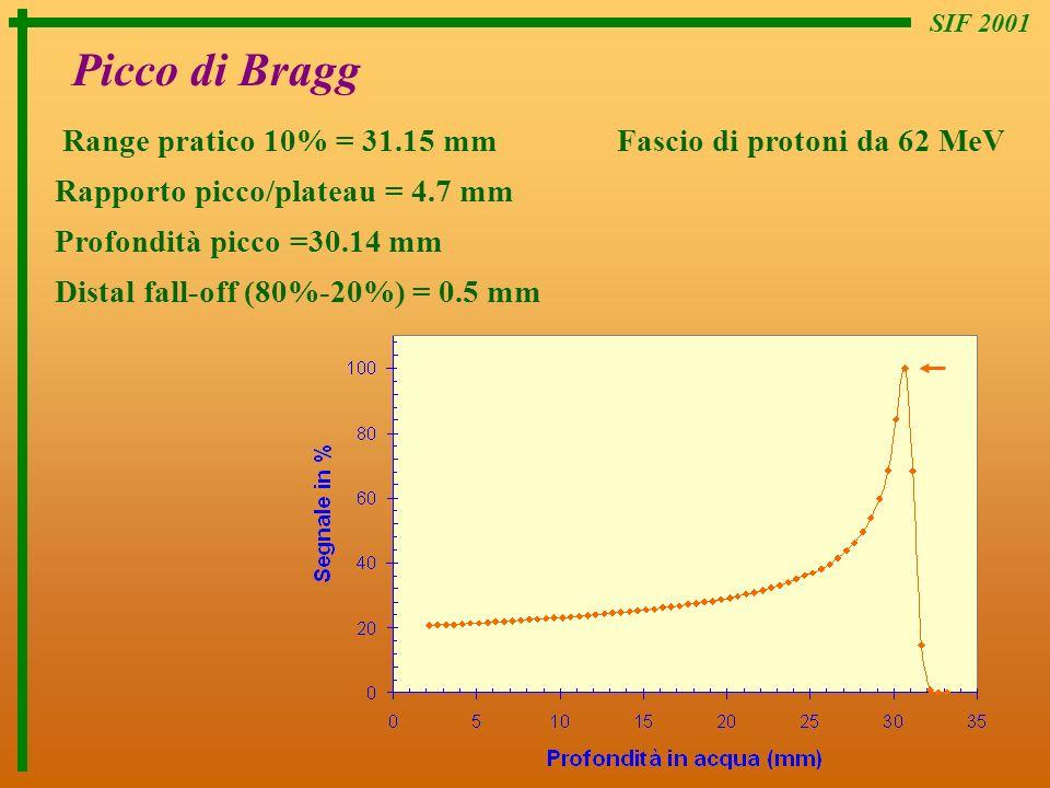 SIF 2001 Picco di Bragg Range pratico 10% = 31.15 mm Fascio di protoni da 62 MeV Rapporto picco/plateau = 4.7 mm Profondità picco =30.14 mm Distal fal