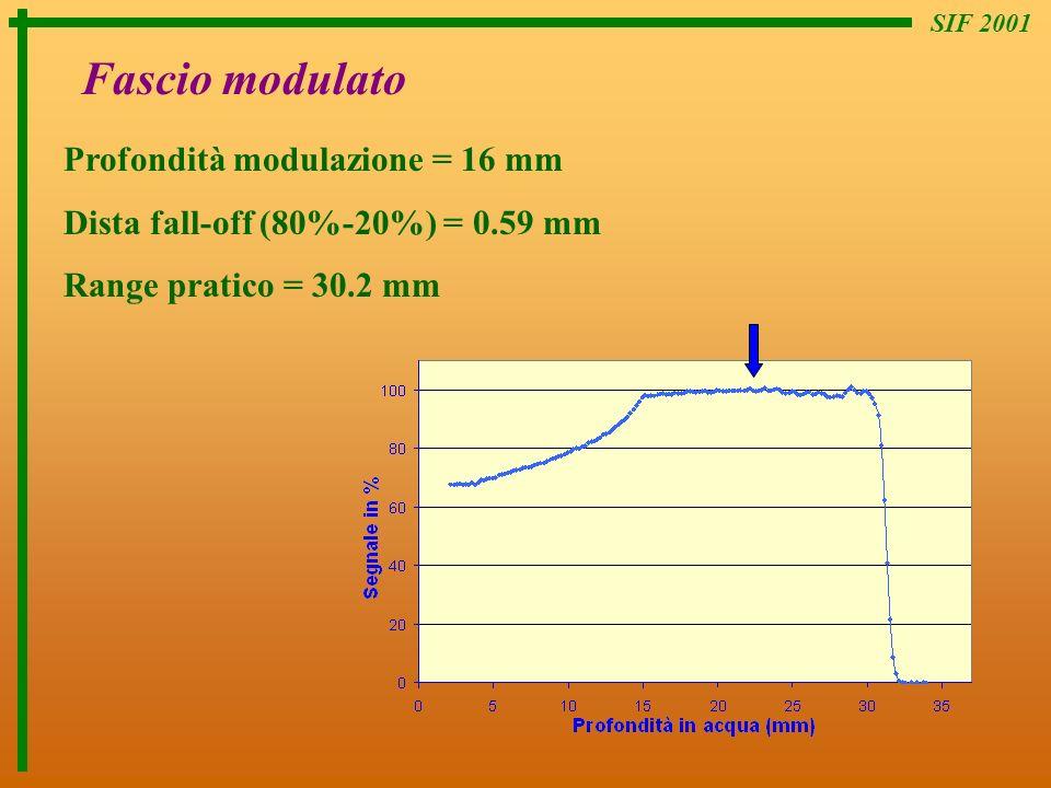 SIF 2001 Profondità modulazione = 16 mm Dista fall-off (80%-20%) = 0.59 mm Range pratico = 30.2 mm Fascio modulato