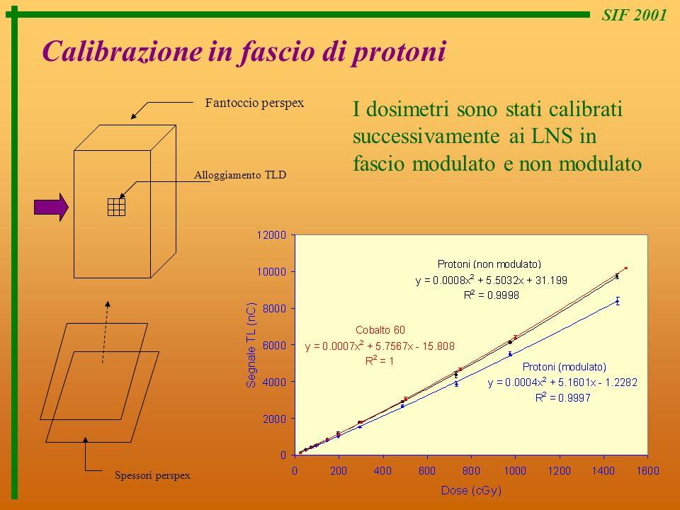 SIF 2001 Calibrazione in fascio di protoni Alloggiamento TLD Spessori perspex Fantoccio perspex I dosimetri sono stati calibrati successivamente ai LN