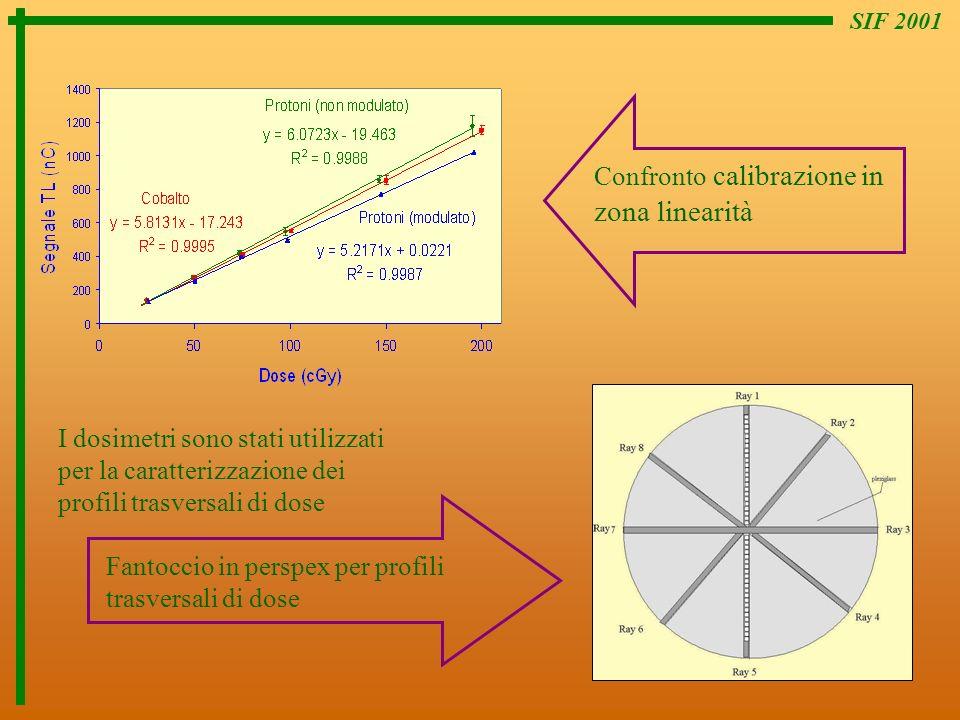 SIF 2001 I dosimetri sono stati utilizzati per la caratterizzazione dei profili trasversali di dose Confronto calibrazione in zona linearità Fantoccio
