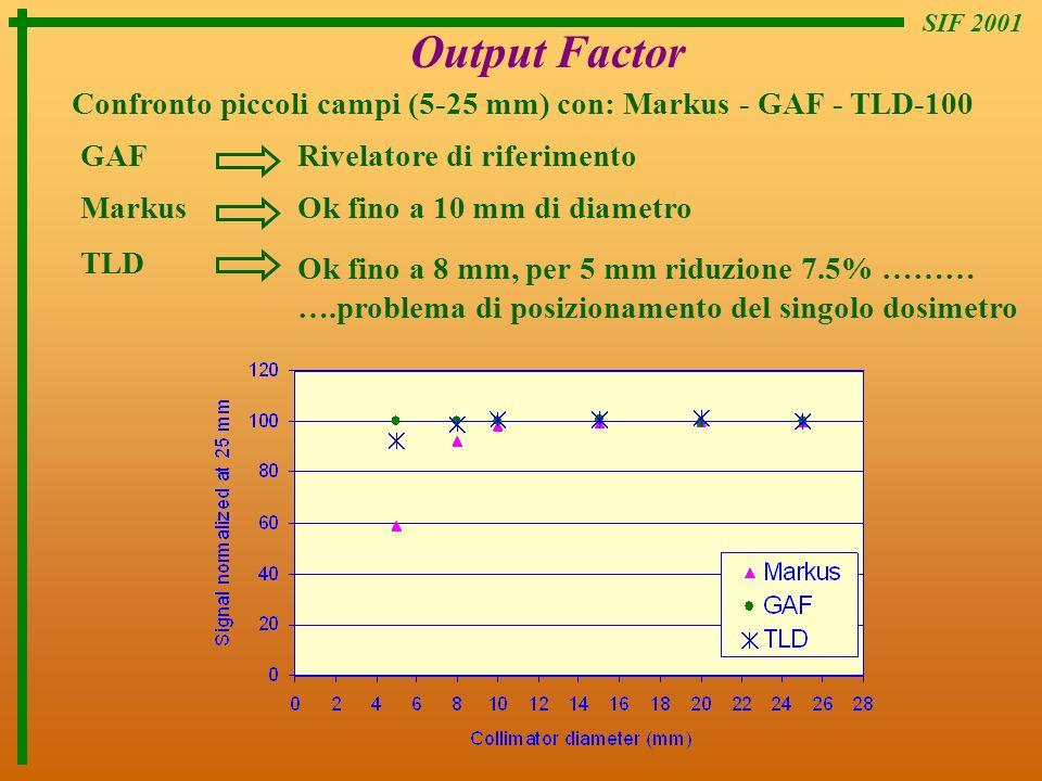 SIF 2001 Output Factor Confronto piccoli campi (5-25 mm) con: Markus - GAF - TLD-100 MarkusOk fino a 10 mm di diametro GAFRivelatore di riferimento TL