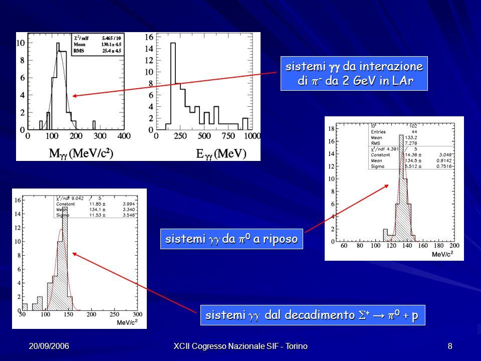 20/09/2006 XCII Cogresso Nazionale SIF - Torino 8 sistemi da interazione di - da 2 GeV in LAr di - da 2 GeV in LAr sistemi da 0 a riposo sistemi dal decadimento + 0 p