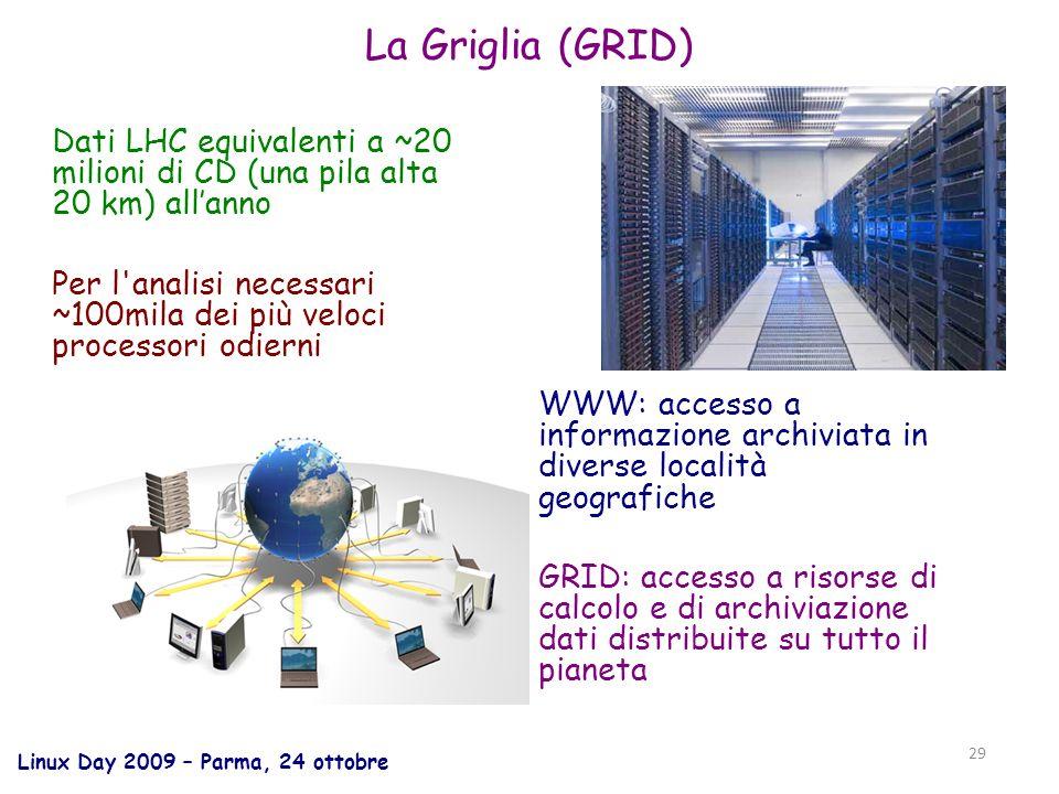 Linux Day 2009 – Parma, 24 ottobre 29 La Griglia (GRID) WWW: accesso a informazione archiviata in diverse località geografiche GRID: accesso a risorse di calcolo e di archiviazione dati distribuite su tutto il pianeta Dati LHC equivalenti a ~20 milioni di CD (una pila alta 20 km) allanno Per l analisi necessari ~100mila dei più veloci processori odierni