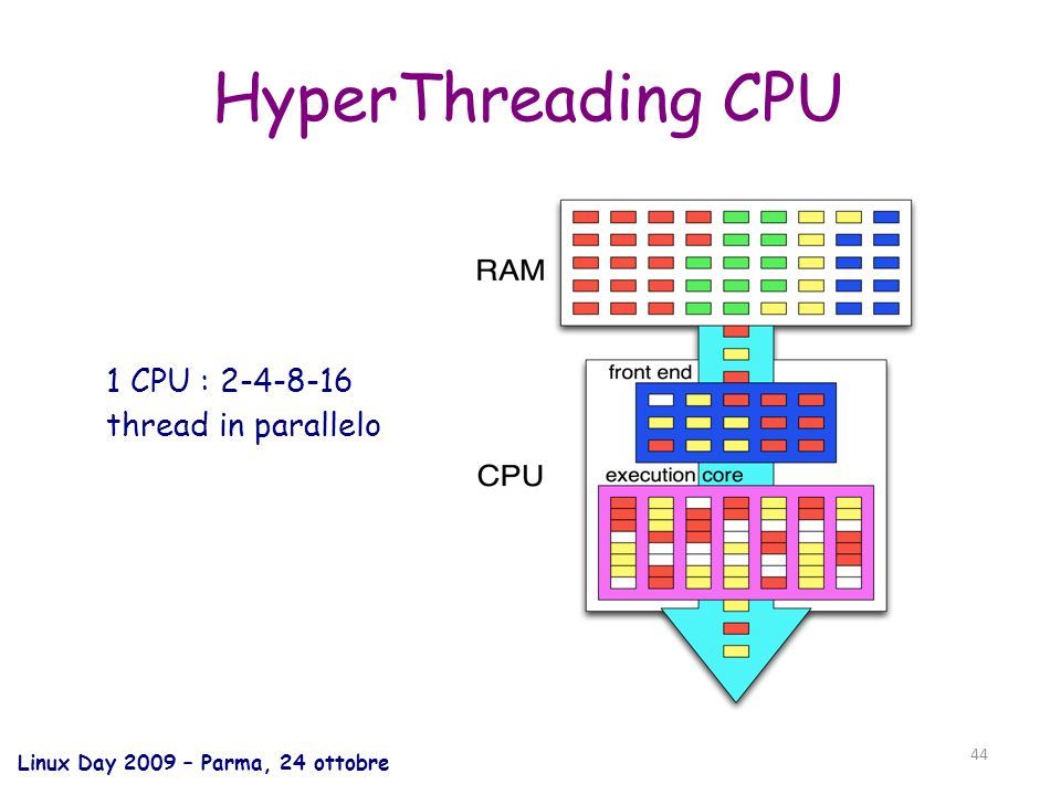 Linux Day 2009 – Parma, 24 ottobre 44 HyperThreading CPU 1 CPU : 2-4-8-16 thread in parallelo