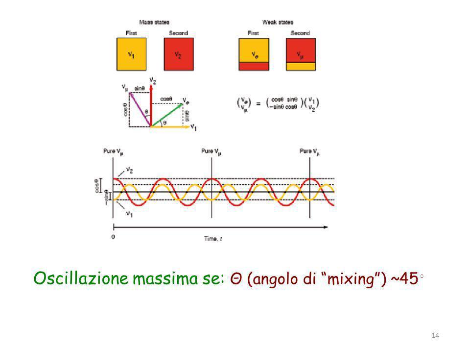 Parma, 19 novembre 2011 14 Oscillazione massima se: Θ (angolo di mixing) ~45