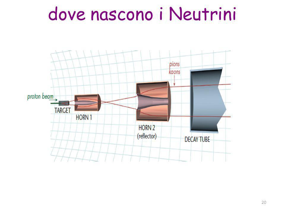 Parma, 19 novembre 2011 20 dove nascono i Neutrini