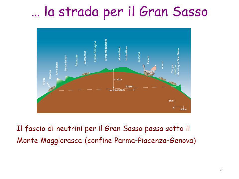 Parma, 19 novembre 2011 23 … la strada per il Gran Sasso Il fascio di neutrini per il Gran Sasso passa sotto il Monte Maggiorasca (confine Parma-Piacenza-Genova)