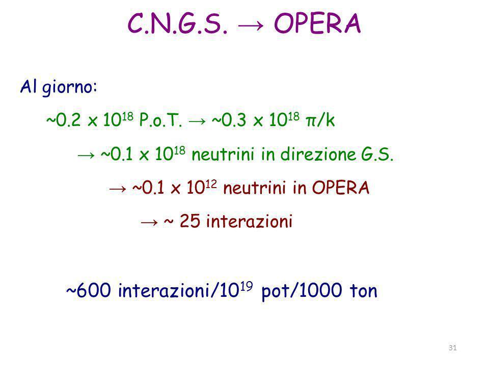 Parma, 19 novembre 2011 31 C.N.G.S. OPERA Al giorno: ~0.2 x 10 18 P.o.T. ~0.3 x 10 18 π/k ~0.1 x 10 18 neutrini in direzione G.S. ~0.1 x 10 12 neutrin