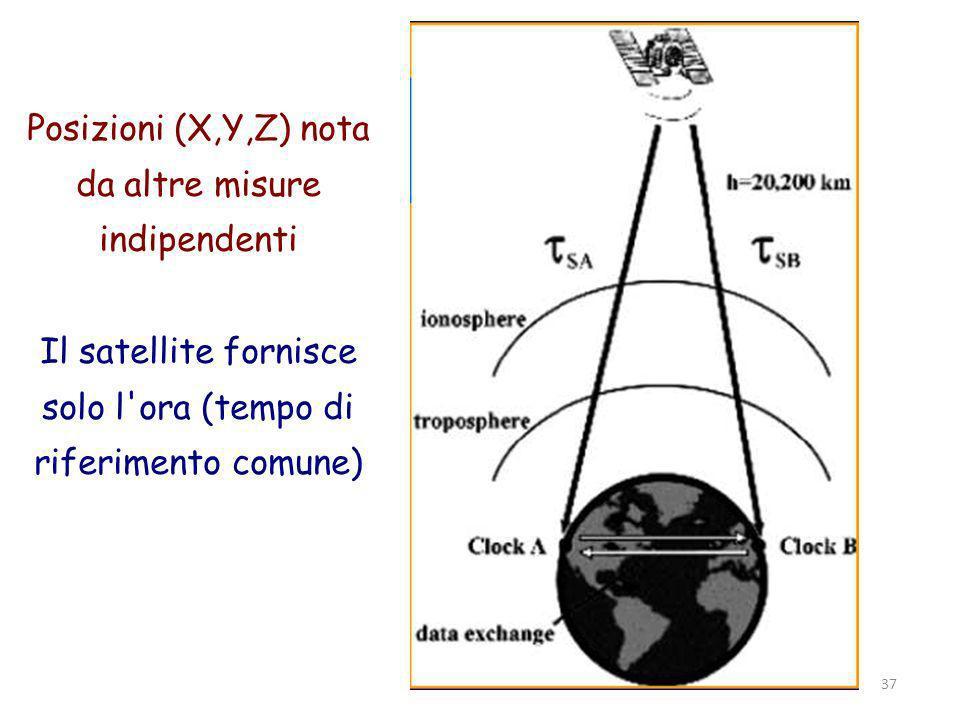 Parma, 19 novembre 2011 37 Posizioni (X,Y,Z) nota da altre misure indipendenti Il satellite fornisce solo l ora (tempo di riferimento comune)