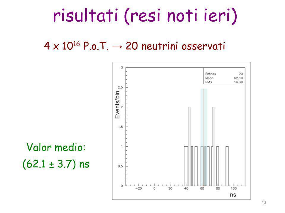 Parma, 19 novembre 2011 43 risultati (resi noti ieri) 4 x 10 16 P.o.T. 20 neutrini osservati Valor medio: (62.1 ± 3.7) ns