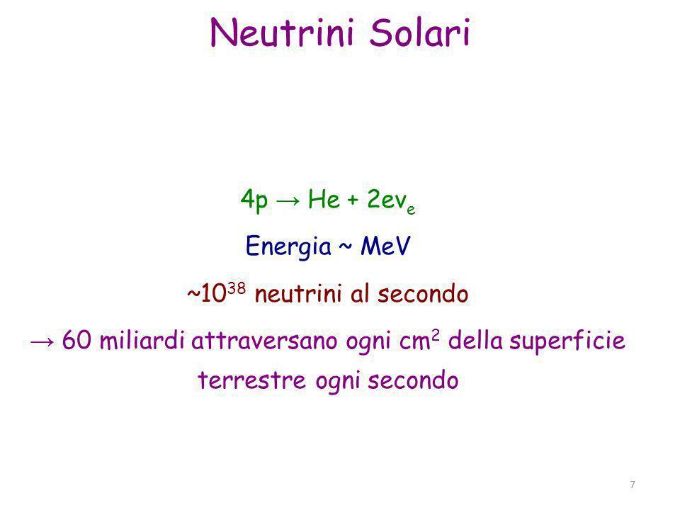Parma, 19 novembre 2011 7 7 Neutrini Solari 4p He + 2eν e Energia ~ MeV ~10 38 neutrini al secondo 60 miliardi attraversano ogni cm 2 della superficie terrestre ogni secondo