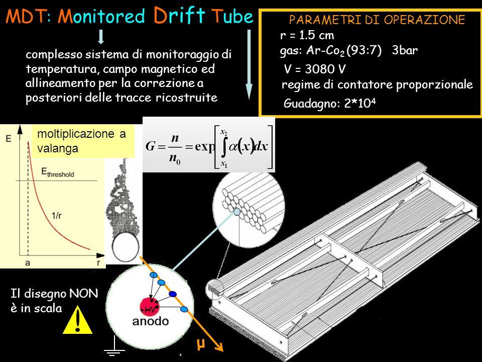 +HV Il disegno NON è in scala MDT : Monitored Drift Tube gas: Ar-Co 2 (93:7) 3bar Guadagno: 2*10 4 V = 3080 V r = 1.5 cm regime di contatore proporzio