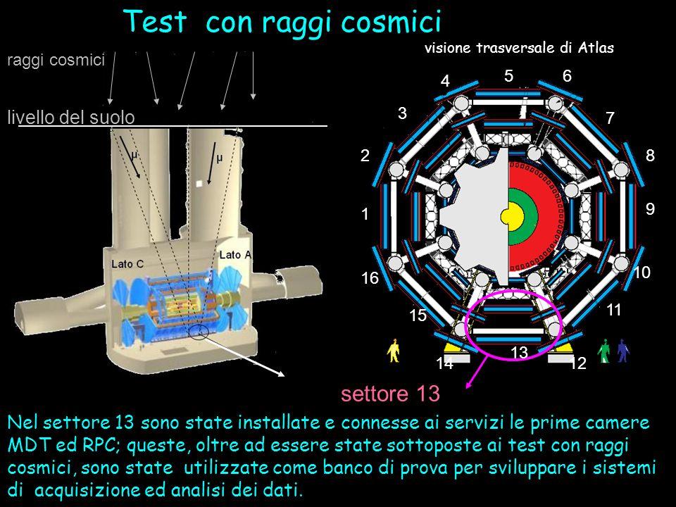 Test con raggi cosmici livello del suolo raggi cosmici Nel settore 13 sono state installate e connesse ai servizi le prime camere MDT ed RPC; queste,