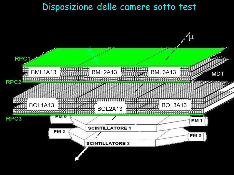 Disposizione delle camere sotto test BML1A13BML2A13BML3A13 BOL1A13 BOL2A13 BOL3A13