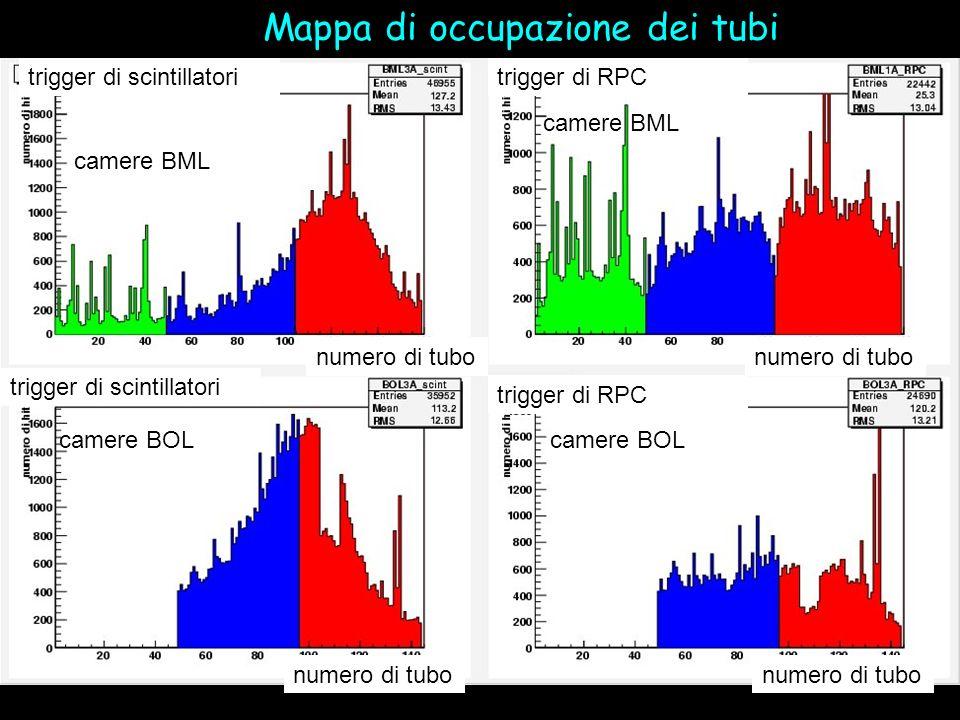 Mappa di occupazione dei tubi numero di tubo trigger di scintillatoritrigger di RPC trigger di scintillatori trigger di RPC camere BML camere BOL