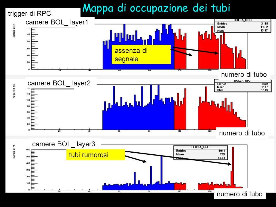 Mappa di occupazione dei tubi trigger di RPC camere BOL_ layer1 camere BOL_ layer2 camere BOL_ layer3 numero di tubo tubi rumorosi assenza di segnale