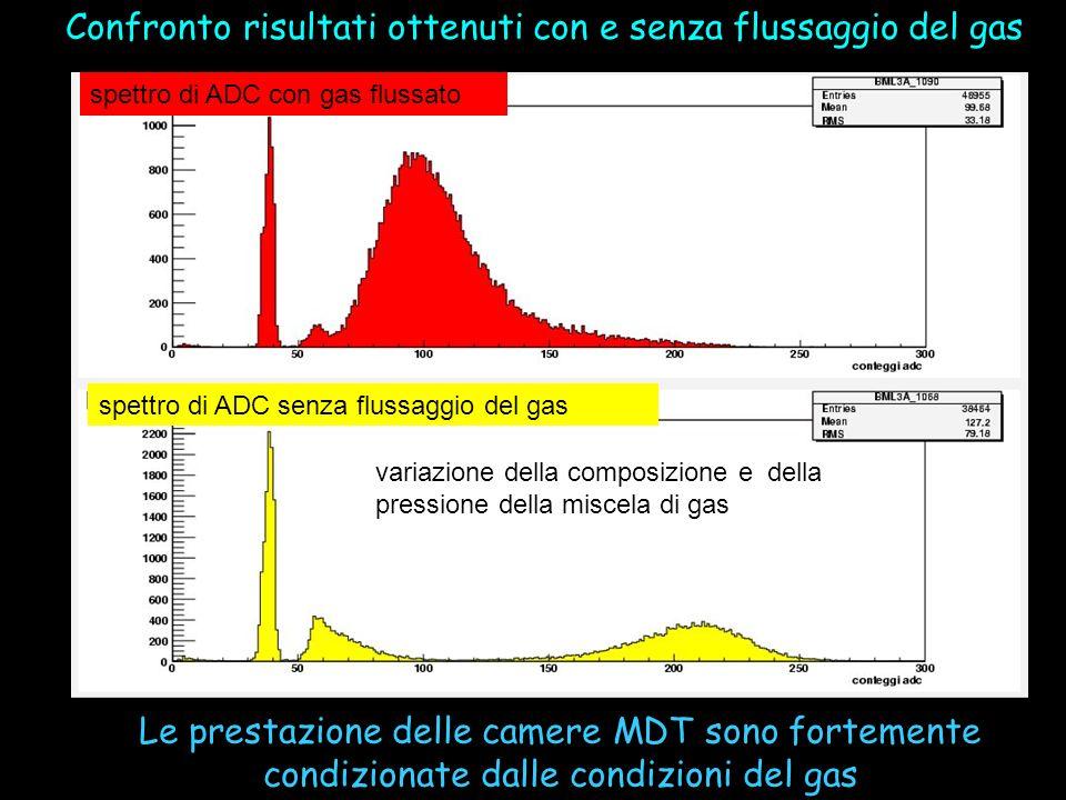 spettro di ADC con gas flussato spettro di ADC senza flussaggio del gas Confronto risultati ottenuti con e senza flussaggio del gas variazione della c