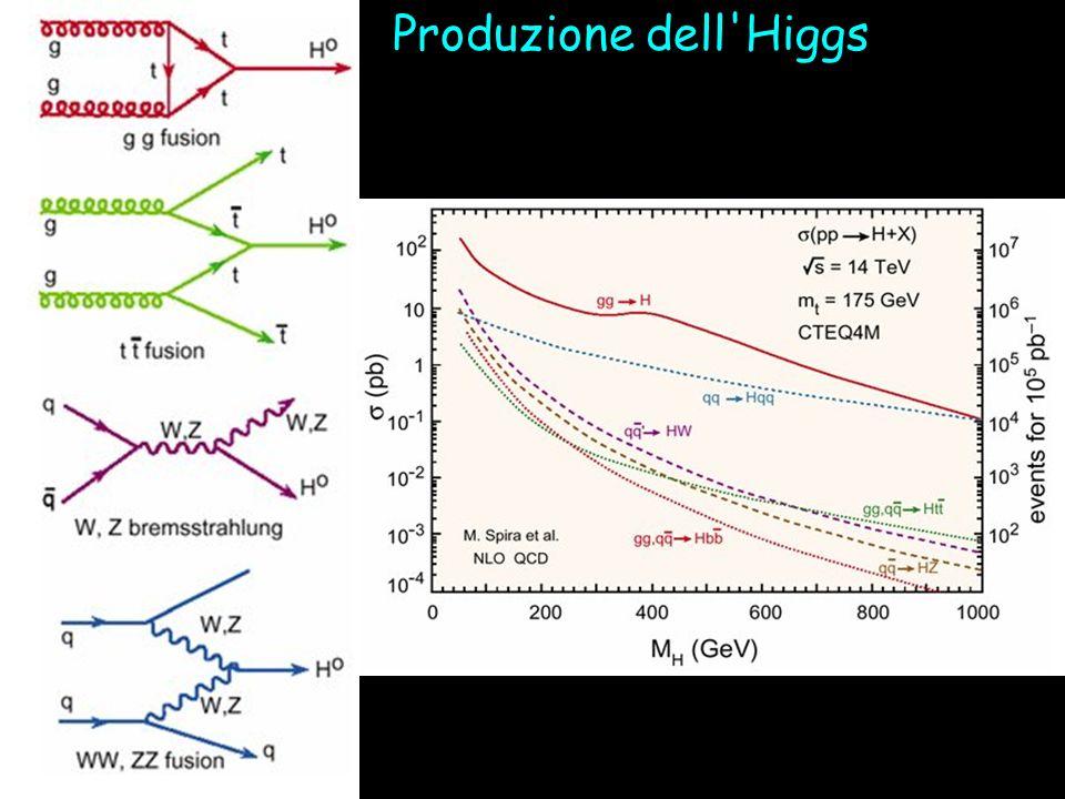 Produzione dell'Higgs