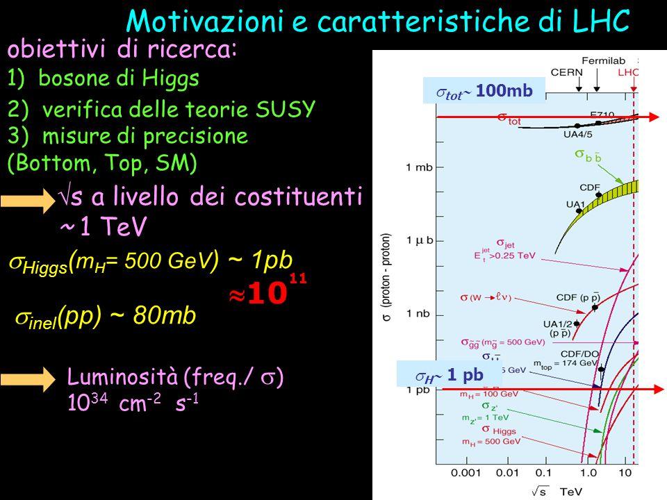1) bosone di Higgs 2) verifica delle teorie SUSY 3) misure di precisione (Bottom, Top, SM) Higgs ( m H = 500 GeV ) ~ 1pb inel (pp) ~ 80mb 10 11 s a li