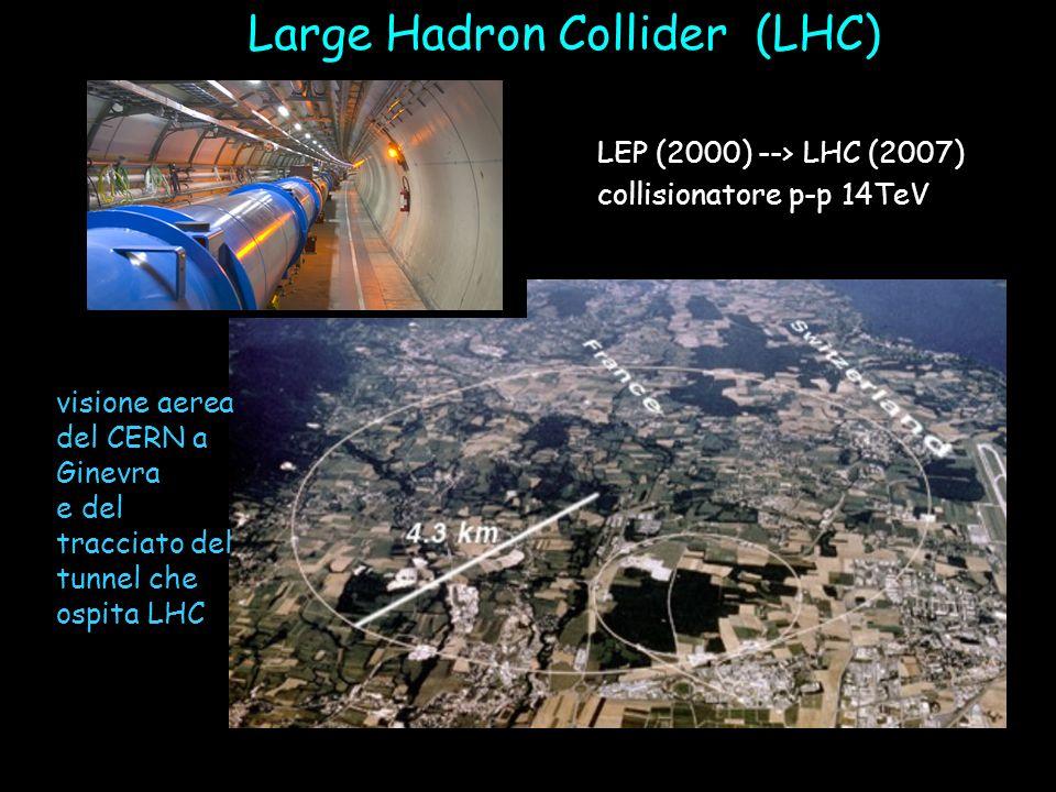Large Hadron Collider (LHC) LEP (2000) --> LHC (2007) collisionatore p-p 14TeV visione aerea del CERN a Ginevra e del tracciato del tunnel che ospita