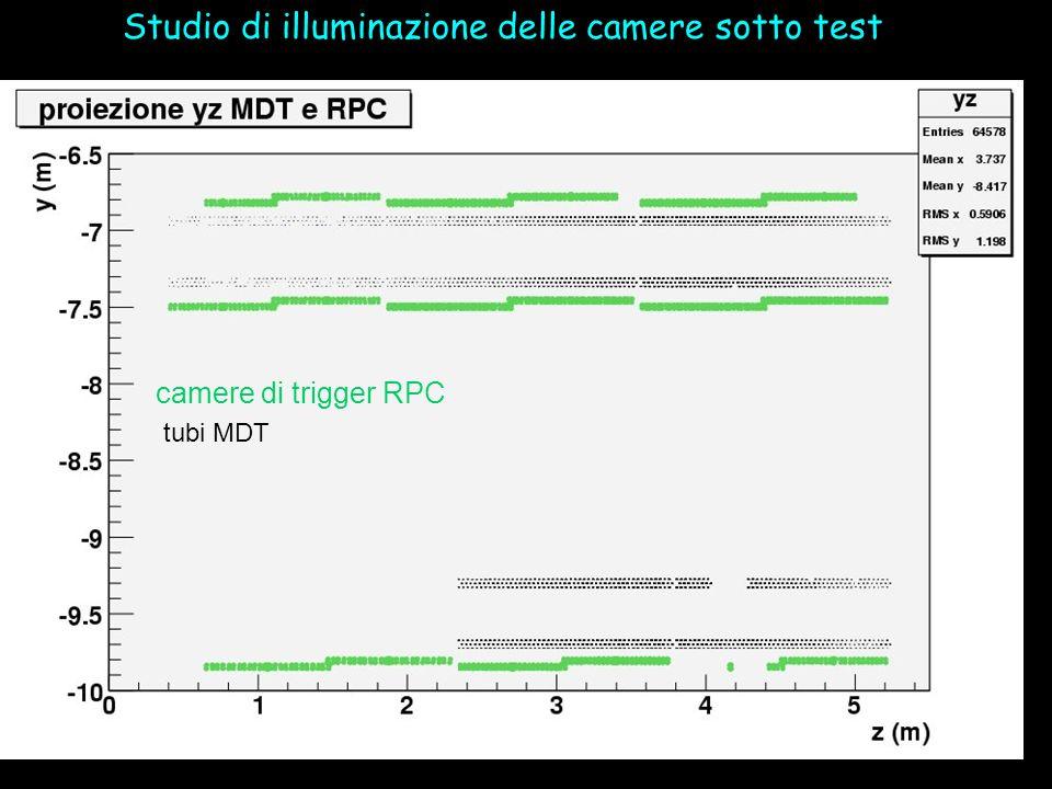 camere di trigger RPC tubi MDT Studio di illuminazione delle camere sotto test