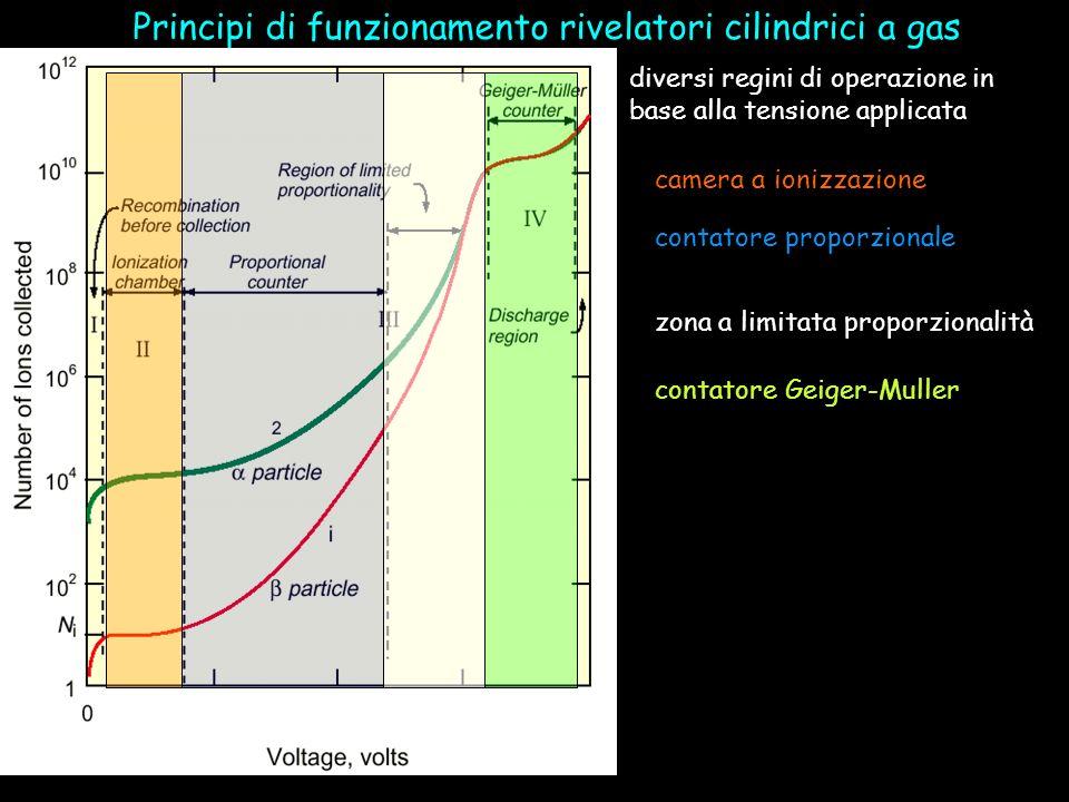 Principi di funzionamento rivelatori cilindrici a gas diversi regini di operazione in base alla tensione applicata camera a ionizzazione contatore pro