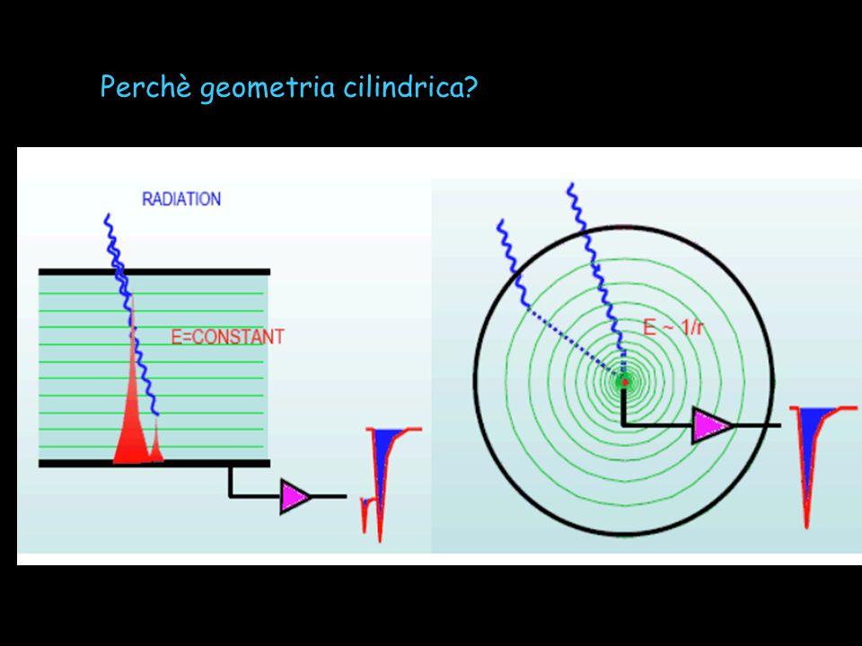 Perchè geometria cilindrica?
