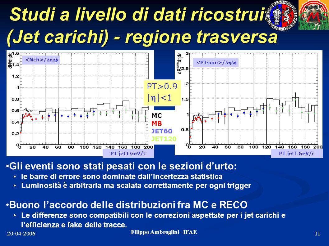 Filippo Ambroglini - IFAE 20-04-200611 Studi a livello di dati ricostruiti (Jet carichi) - regione trasversa MC MB JET60 JET120 / PT>0.9 | |<1 PT jet1