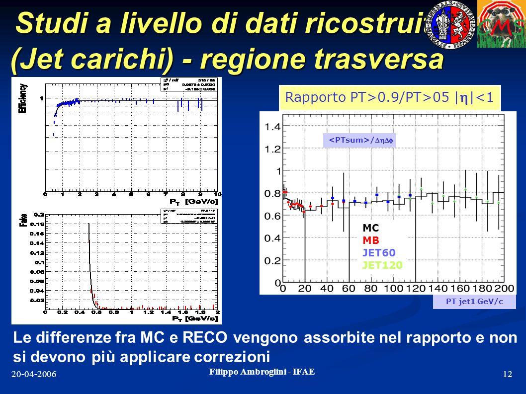 Filippo Ambroglini - IFAE 20-04-200612 Studi a livello di dati ricostruiti (Jet carichi) - regione trasversa MC MB JET60 JET120 / Rapporto PT>0.9/PT>0