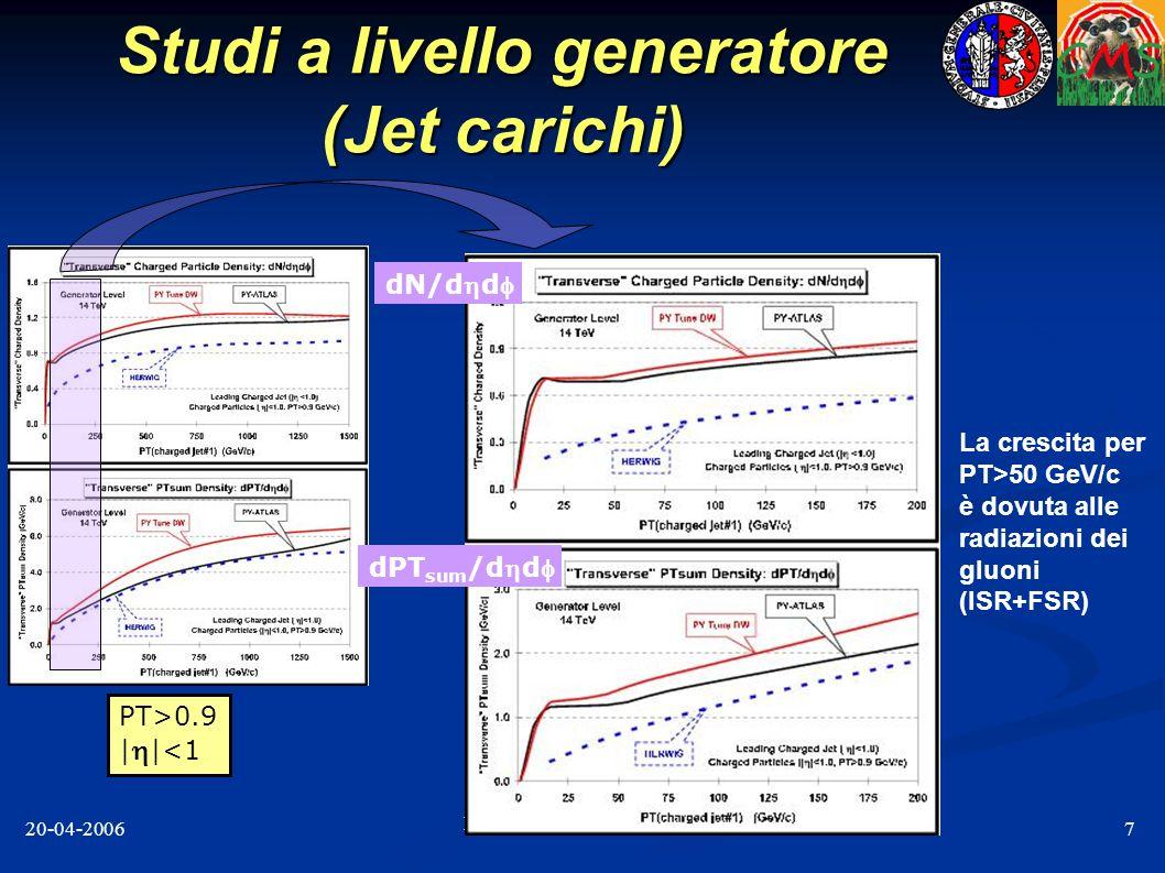 Filippo Ambroglini - IFAE 20-04-20068 Studi a livello generatore (D-Y) PT>0.9 | |<1 PT>0.5 | |<1 dN/dddPT sum /dd PY-Atlas Tune ottimizzato per MB ha una distribuzione di PT più soffice che il PY-DW (fatto a CDF) ottimizzato per UE HERWIG è un utile modello senza MPI