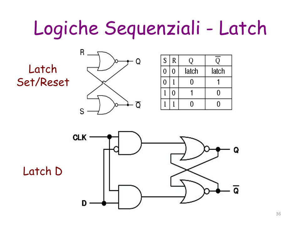 36 Logiche Sequenziali - Latch Latch Set/Reset Latch D
