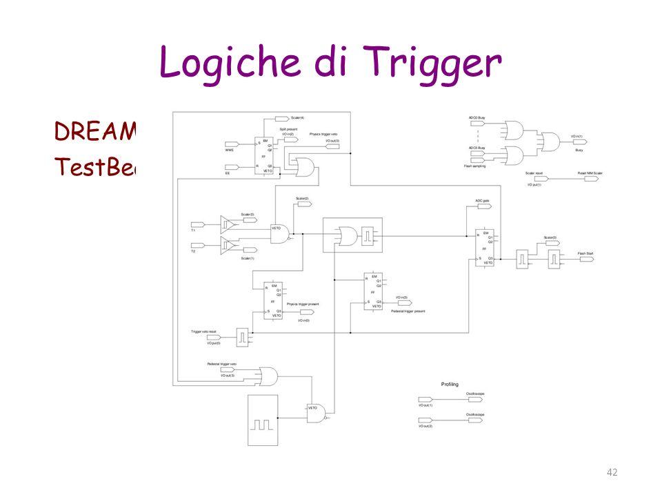 43 FPGA Field-Programmable Gate Array 10 2 / 10 3 / 10 4 unita logiche interconnesse dinamicamente