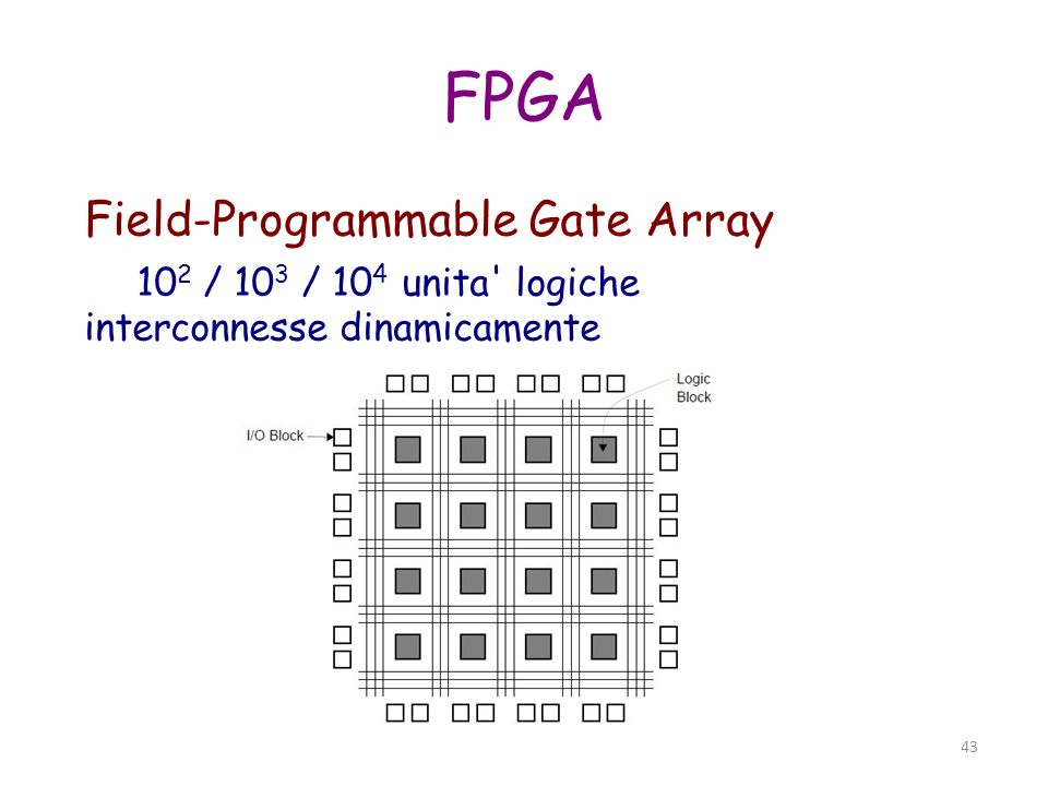 43 FPGA Field-Programmable Gate Array 10 2 / 10 3 / 10 4 unita' logiche interconnesse dinamicamente