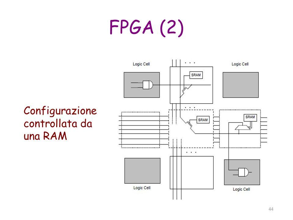 45 FPGA (3) Blocchi Logici Configurabi li