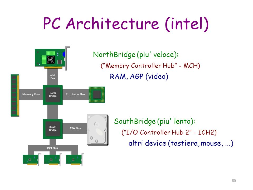85 PC Architecture (intel) NorthBridge (piu' veloce): (Memory Controller Hub - MCH) RAM, AGP (video) SouthBridge (piu' lento): (I/O Controller Hub 2 -
