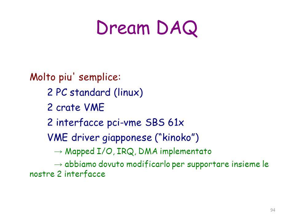 95 Dream DAQ (2) 3 processi di base: - readout (singolo evento...) - dataWriter - sampler con una memoria condivisa in mezzo (buffer eventi FIFO) In spill solo il readout e attivo, a fine spill il dataWriter entra in azione, infine tocca al sampler