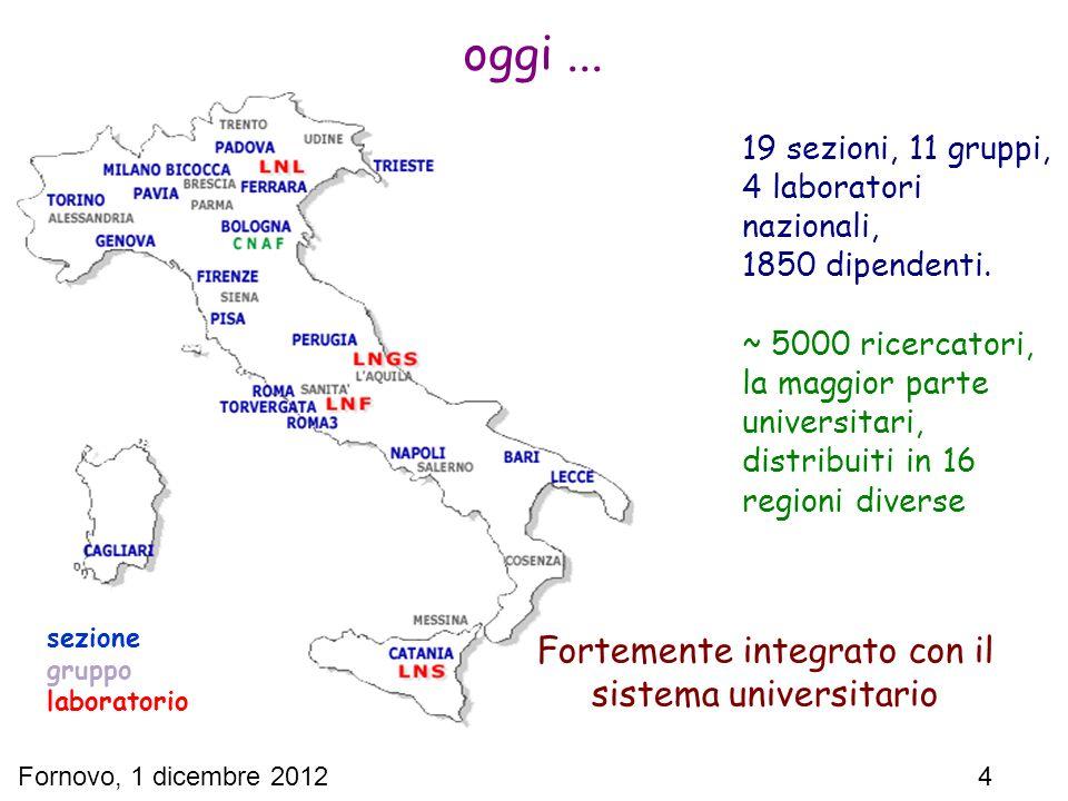 Fornovo, 1 dicembre 2012 4 oggi... Fortemente integrato con il sistema universitario 19 sezioni, 11 gruppi, 4 laboratori nazionali, 1850 dipendenti. ~