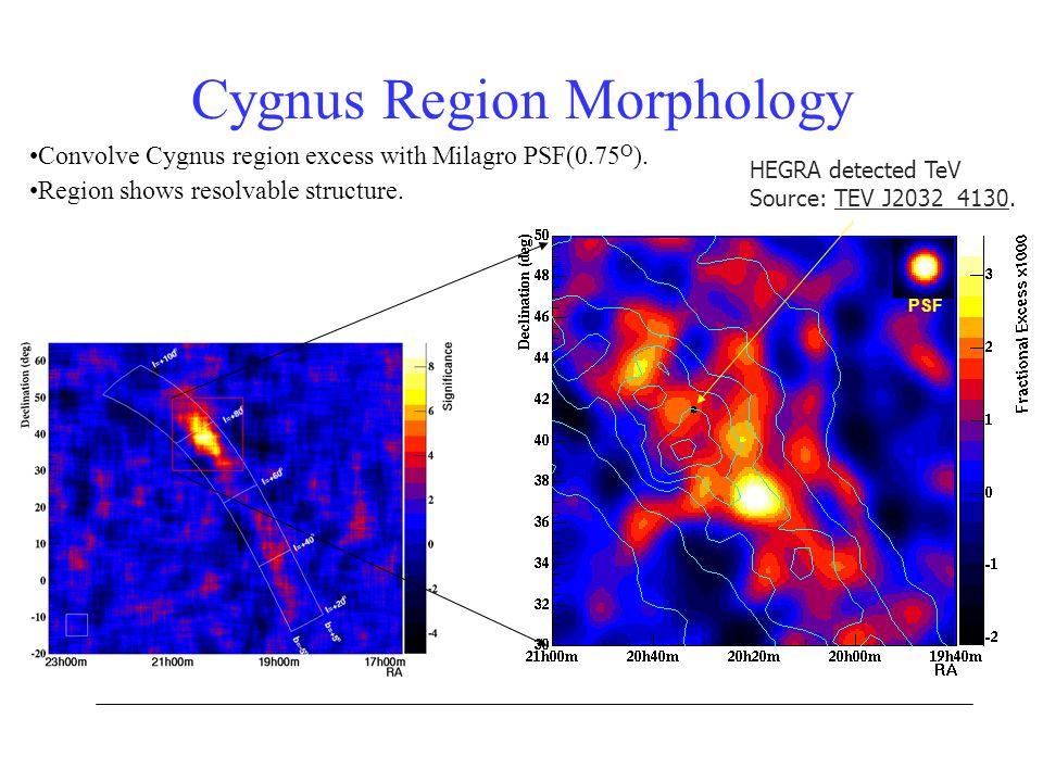 Convolve Cygnus region excess with Milagro PSF(0.75 O ). Region shows resolvable structure. Cygnus Region Morphology HEGRA detected TeV Source: TEV J2