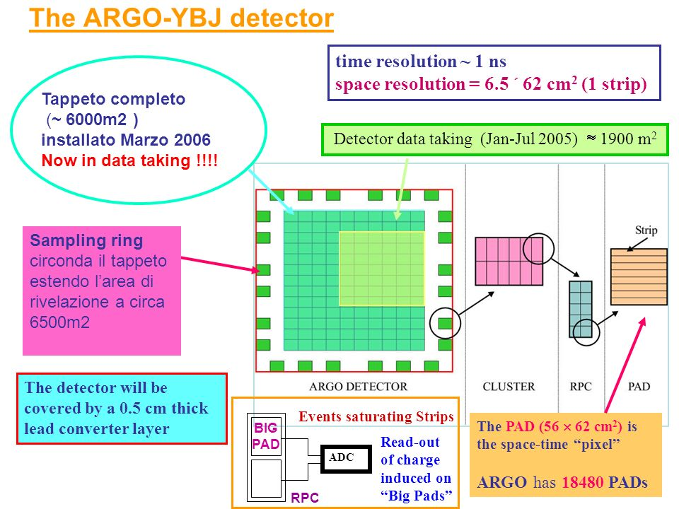 The ARGO-YBJ detector The PAD (56 62 cm 2 ) is the space-time pixel ARGO has 18480 PADs The detector will be covered by a 0.5 cm thick lead converter layer Detector data taking (Jan-Jul 2005) 1900 m 2 BIG PAD ADC RPC Read-out of charge induced on Big Pads Events saturating Strips time resolution ~ 1 ns space resolution = 6.5 62 cm 2 (1 strip) Tappeto completo (~ 6000m2 ) installato Marzo 2006 Now in data taking !!!.