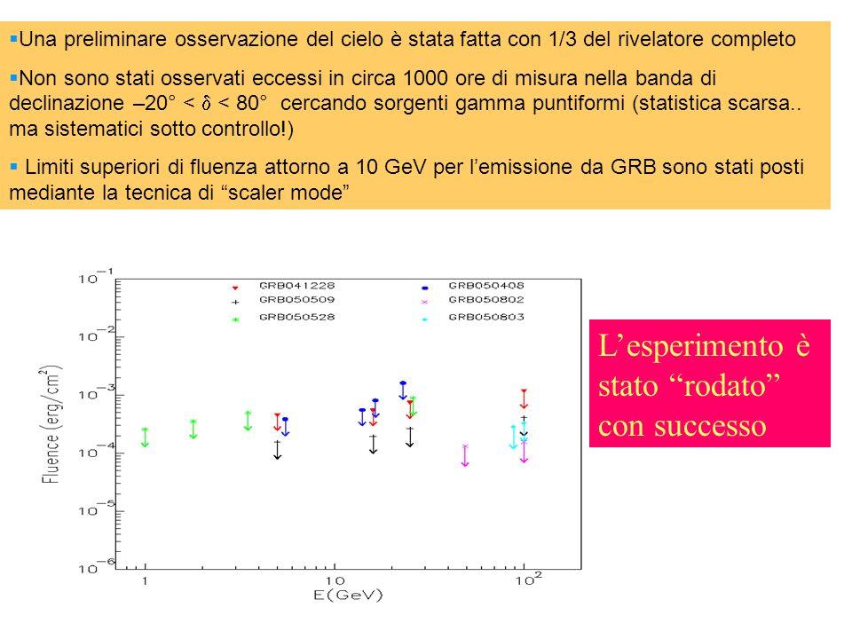 Una preliminare osservazione del cielo è stata fatta con 1/3 del rivelatore completo Non sono stati osservati eccessi in circa 1000 ore di misura nella banda di declinazione –20° < < 80° cercando sorgenti gamma puntiformi (statistica scarsa..