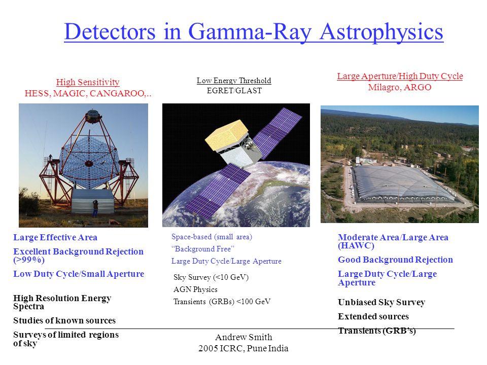 Sensitivity of γ detectors High galactic latitudes b =2 10 -5 cm -2 s -1 sr -1 (100 MeV/E) 1.1 ).