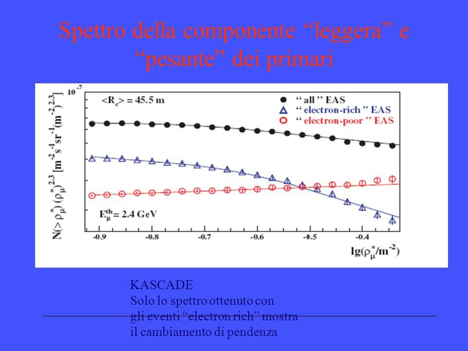 Spettro della componente leggera e pesante dei primari KASCADE Solo lo spettro ottenuto con gli eventi electron rich mostra il cambiamento di pendenza