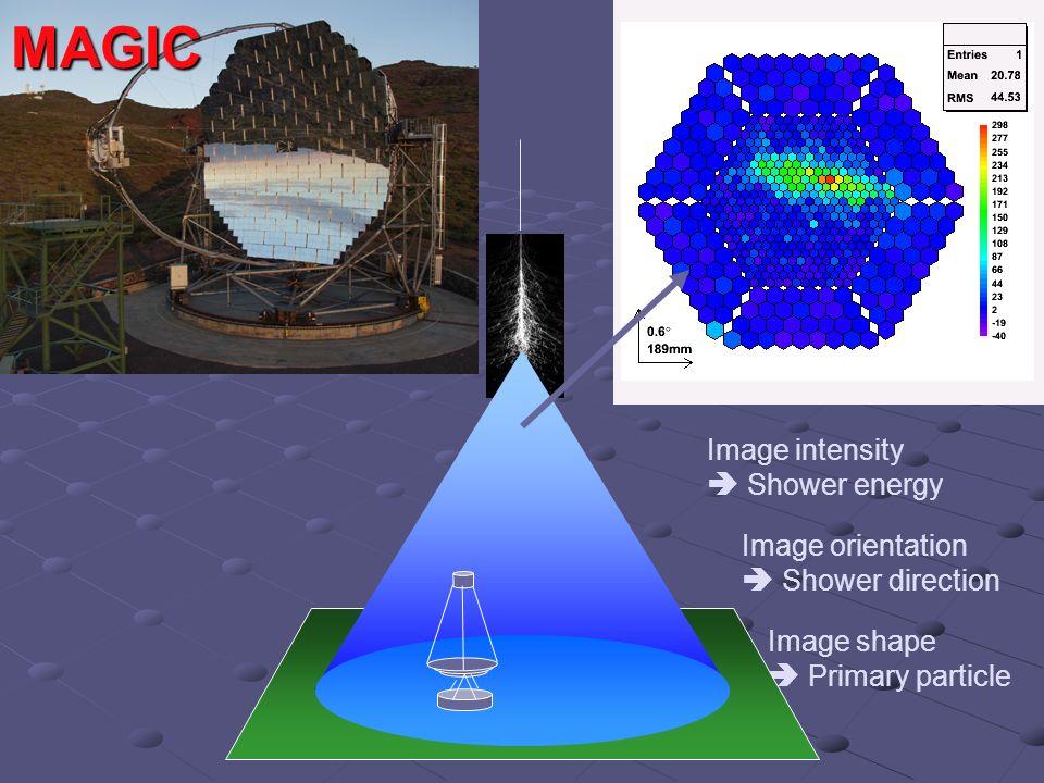 Prospettive E>10 18 eV Aumentare la statistica (Auger … ) Migliorare la conoscenza degli errori sistematici nella determinazione dell energia Composizione Anisotropie (su un ampio range di energia e in tutto il cielo, i.e Auger Nord) Ricerca di Sorgenti