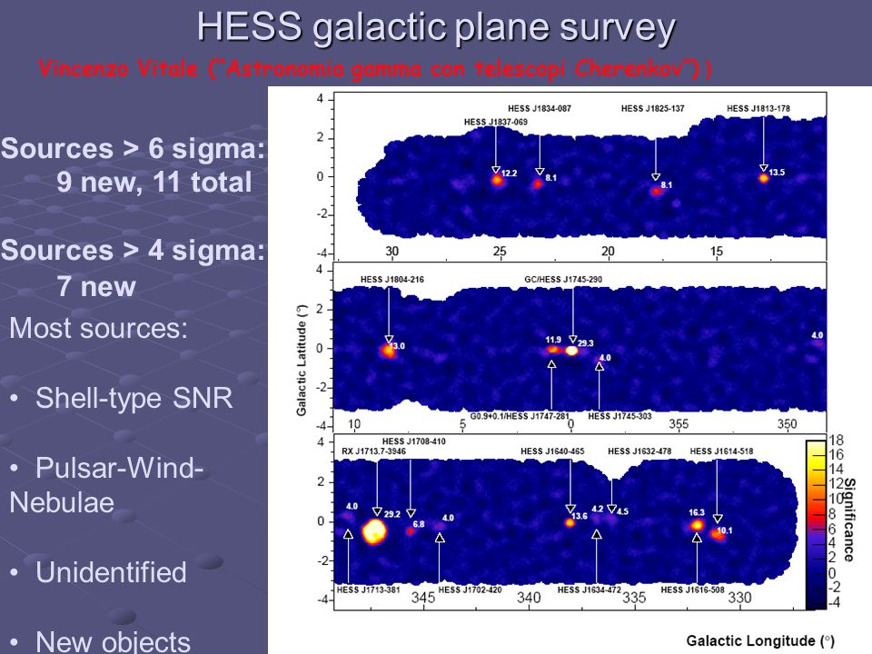 HESS galactic plane survey 330° Sources > 6 sigma: 9 new, 11 total Sources > 4 sigma: 7 new Most sources: Shell-type SNR Pulsar-Wind- Nebulae Unidentified New objects Vincenzo Vitale (Astronomia gamma con telescopi Cherenkov) )