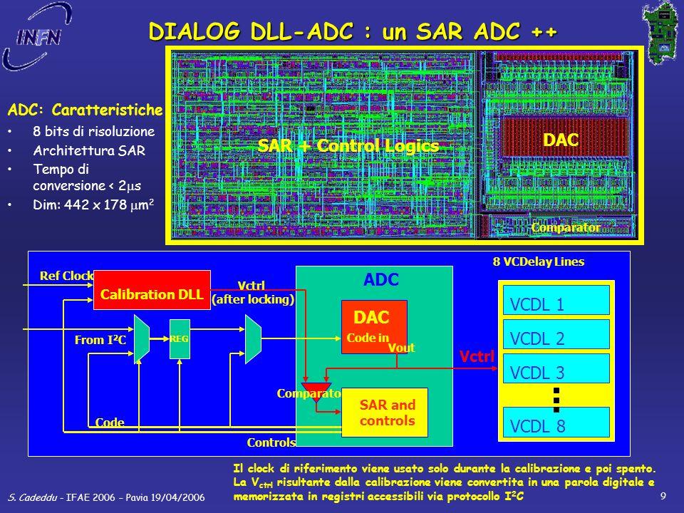 S.Cadeddu - IFAE 2006 – Pavia 19/04/2006 10 DIALOG: schema a blocchi 16 LVDS input Prog.