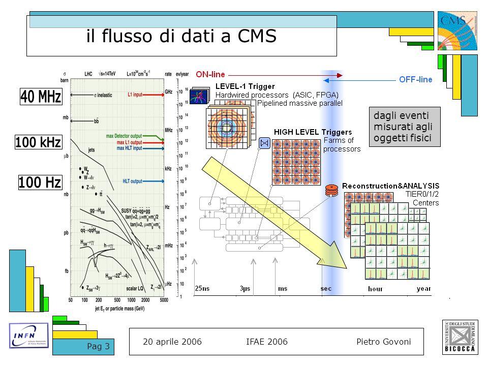 20 aprile 2006IFAE 2006Pietro Govoni Pag 3 il flusso di dati a CMS dagli eventi misurati agli oggetti fisici